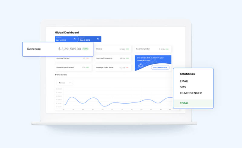 Marketing automation eCommerce dashboard