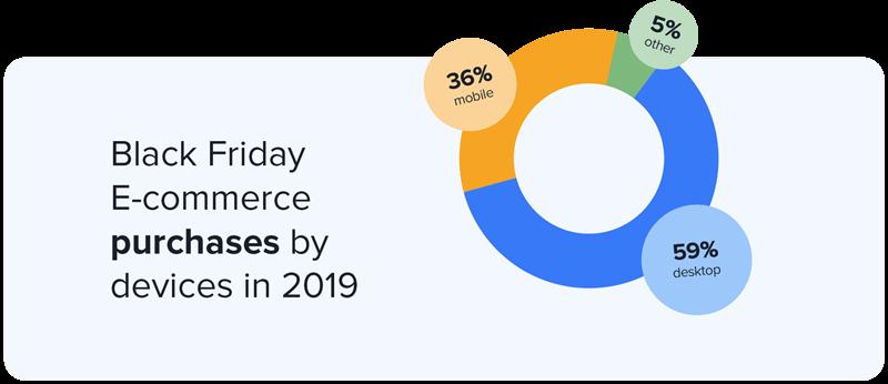 Black Friday marketing statistics pie chart