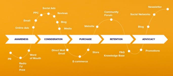 Customer journey ecommerce marketing