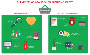Retargeting Abandoned Shopping Carts