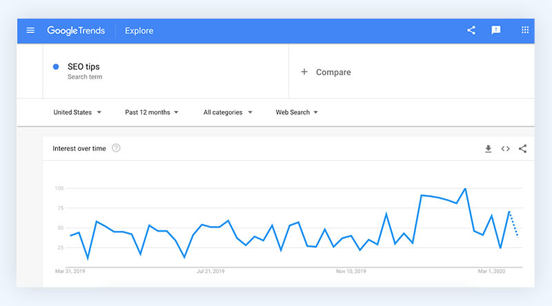 SEO tool for ecommerce google trends