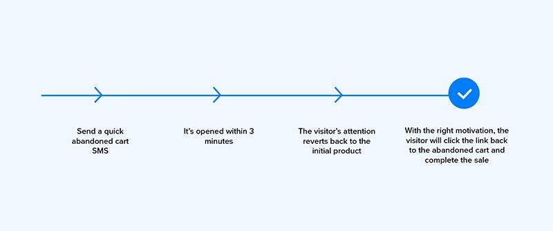 SMS marketing customer journey