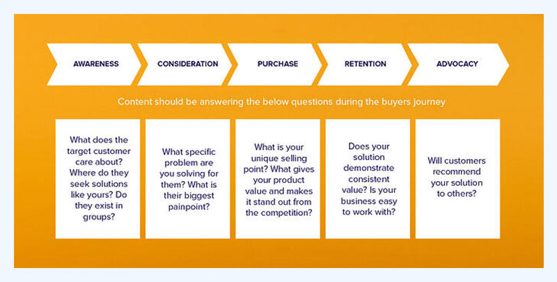 Stages of an eCommerce customer journey