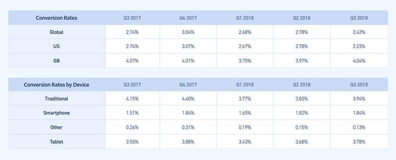 eCommerce metrics conversion rate