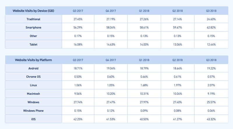 eCommerce metrics website visits