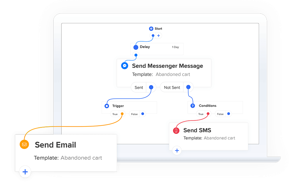 sms and email marketing advanced workflows