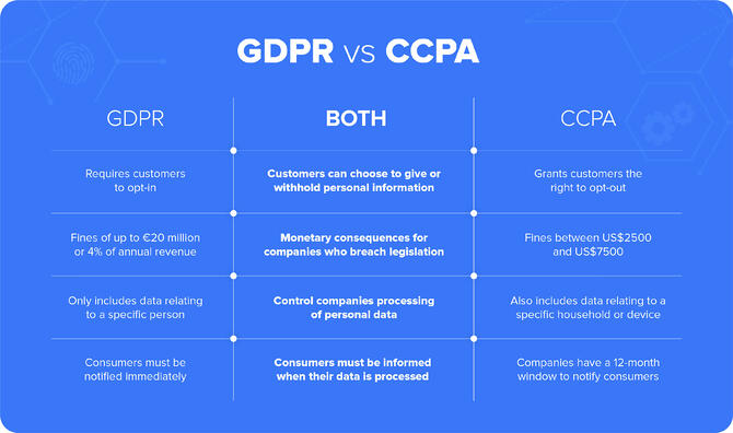 CCPA vs GDPR and how they affect eCommerce