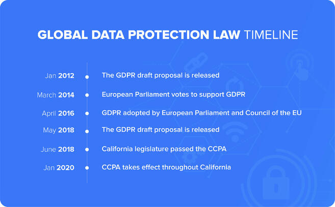 Data Protection Law Timeline