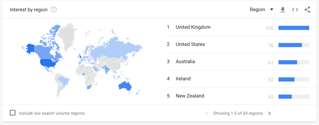 Google Analytics Country Demographics